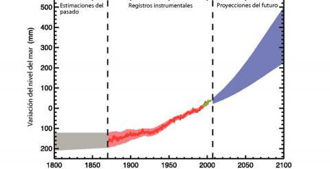 Gráfico del IPCC con estimaciones sobre la subida del nivel del mar.