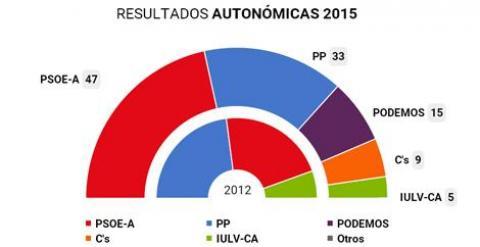 Para entender los resultados de las andaluzas, hay que entender Andalucía - Página 2 55106ea14e7bd.r_1427141656255.0-91-470-333
