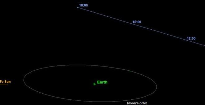 Representación de la órbita del asteroide 2015 TB145. Este pasará de forma segura cerca de la Tierra a una distancia de 1'3 veces la que hay con respecto a la Luna. El punto de aproximación máximo se producirá a las 18:05 h (hora española). / NASA/JPL-Cal