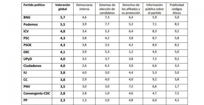 Tabla con los datos de los cinco apartados analizados. +DEMOCRACIA
