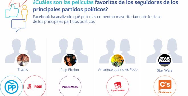 Los gustos en Facebook de los fans del PSOE y el PP son muy similares. /FB