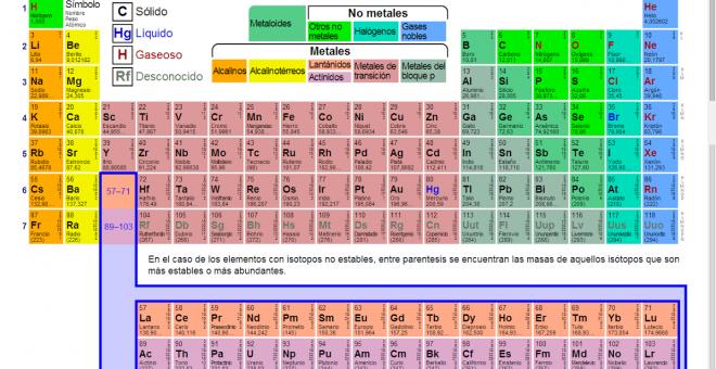 Cuatro elementos sin nombre entran en la tabla peridica pblico tabla peridica de los elementos qumicos urtaz Image collections