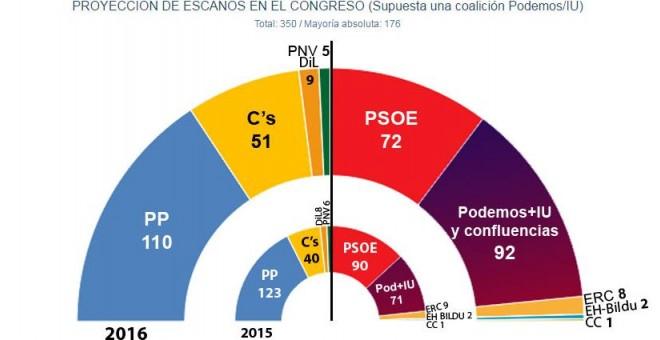 Estimación de JM&A para 'Público' en caso de unas nuevas elecciones generales en 2016, supuesta una coalición Podemos/IU.