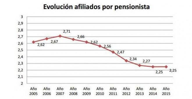 Evolución de afiliados por pensionista. Fundación Adecco.