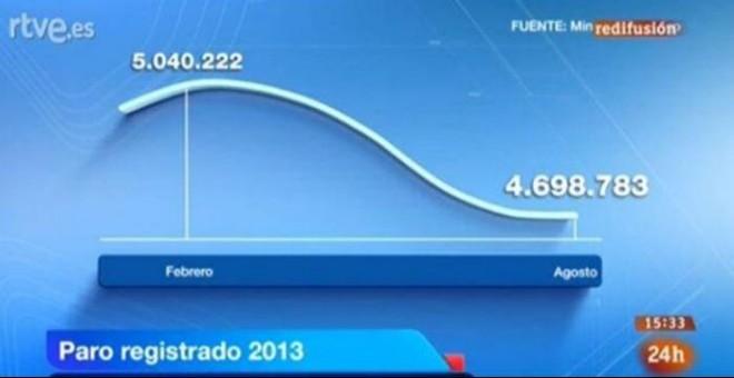 Gráfico del paro en enero de 2013