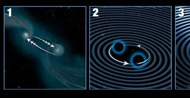 Ilustración del proceso por el que dos galaxias se unen (1) y los dos agujeros negros que contienen inician una danza (2) que les lleva a acercarse cada vez más (3) hasta que se fusionan en un agujero negro gigante que sale propulsado fuera del centro.- N