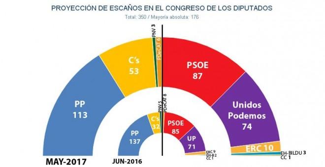 Hemiciclo del Congreso tras unas elecciones generales, según las estimaciones de JM&A en mayo de 2017.