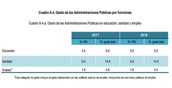 Plan Presupuestario de Hacienda para 2018 en Sanidad y Educación.