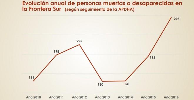 Balance migratorio de las APDHA.