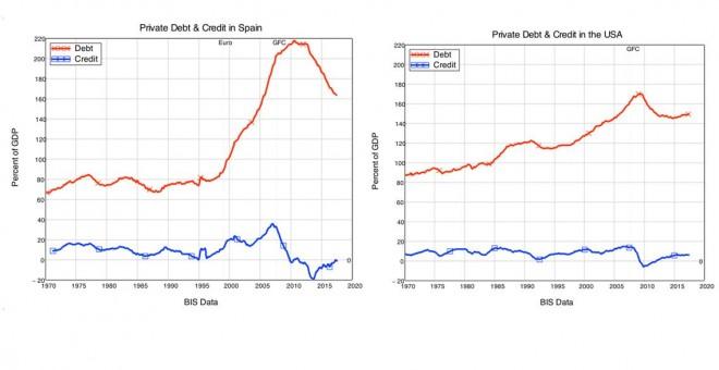 Deuda privada y crédito en España y EEUU.