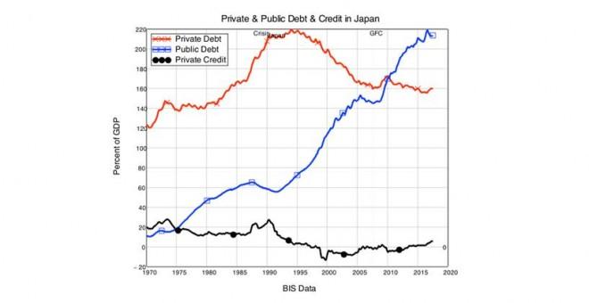 Crédito y deuda privada de Japón.