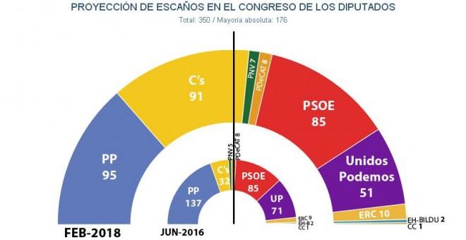 Encuestas nacionales - Página 2 5a81d63eacc91.r_1518775412500.43-64-889-500