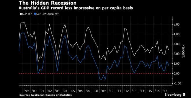 australia-recesión