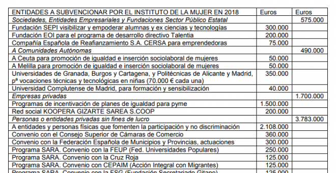 Entidades a subvencionar por el Instituto de la Mujer / Manifiesto Feminista sobre los PGE de 2018