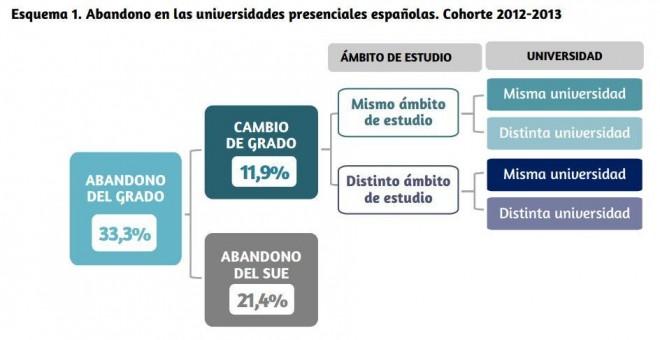 Abandono en las universidades. Gráfico publicado en el informe U-Ránking.