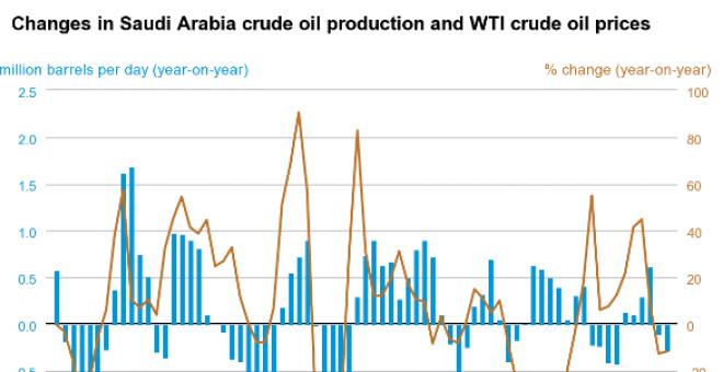 Cambio de precios del crudo de Arabia Saudí.