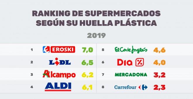 Así ha quedado el ránking de los principales supermercados de España y sus prácticas en torno al plástico. / Greenpeace