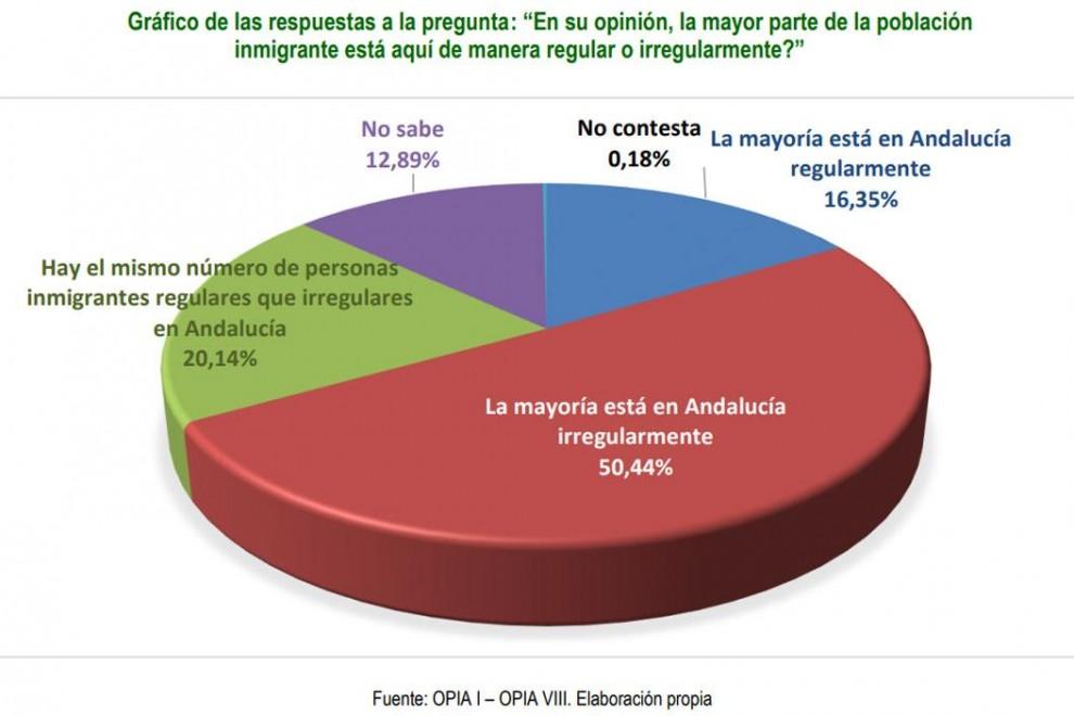 Encuesta sobre la inmigración en Andalucía. / ESTUDIO OPIA