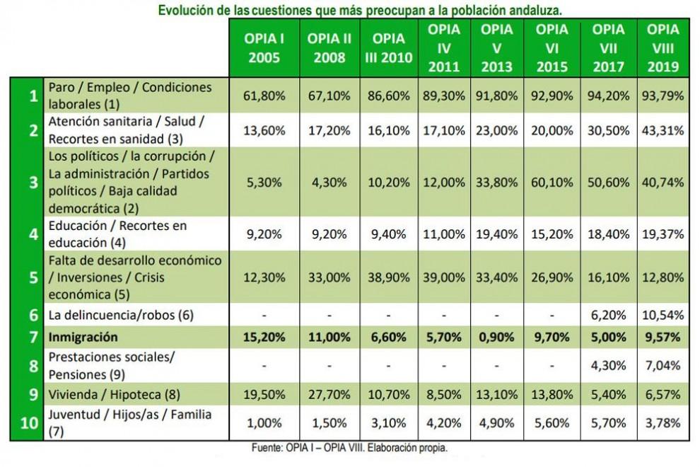 Evolución de las cuestiones que más preocupan a la población andaluza. / ESTUDIO OPIA