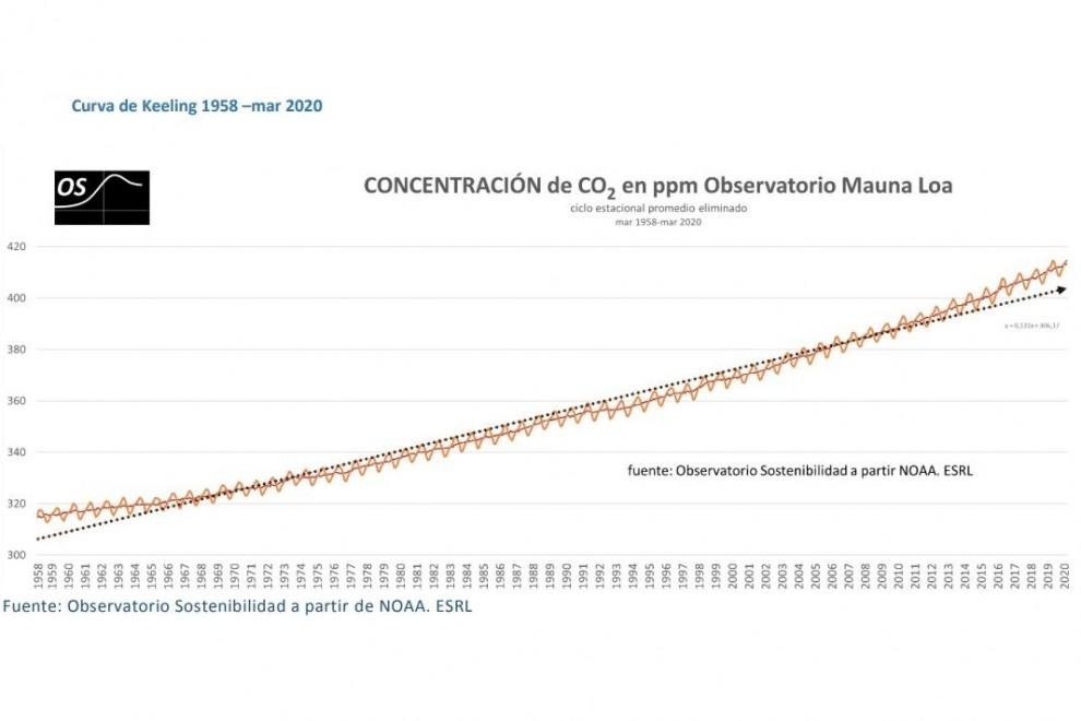 Curva de Keeling: 1958-Marzo de 2020./ Observatorio de la Sostenibilidad