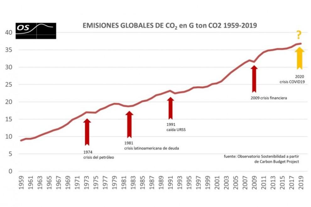Curva de emisiones de CO2 globales e impacto de las últimas grandes crisis económicas./ Observatorio de la Sostenibilidad