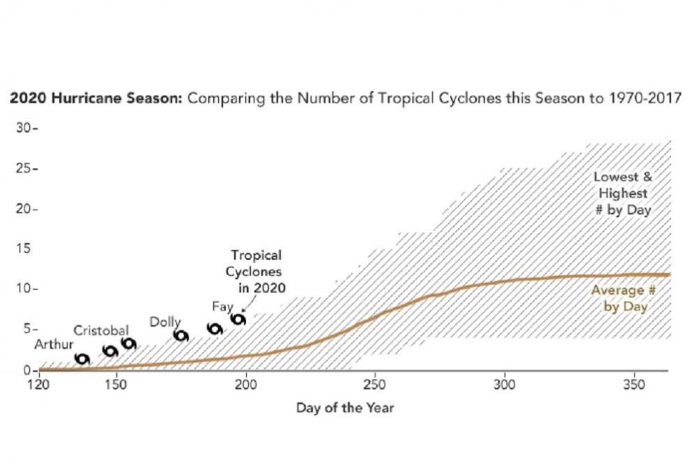 Comparación del número de ciclones tropicales de esta temporada respecto al promedio 1970-2017./ NASA