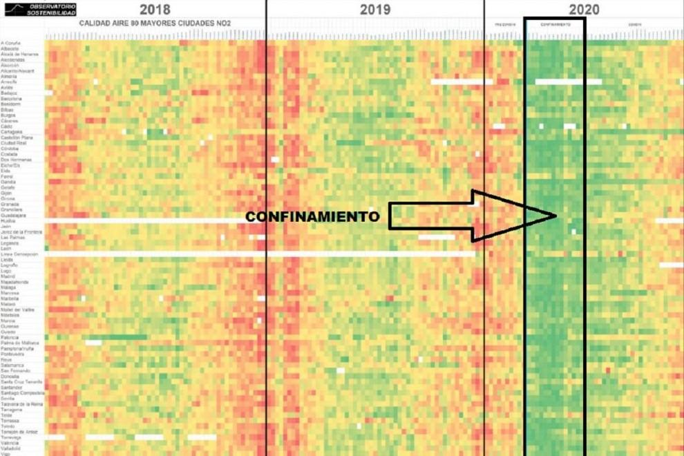 Gráfico de contaminación por periodos de tiempo y ciudades.