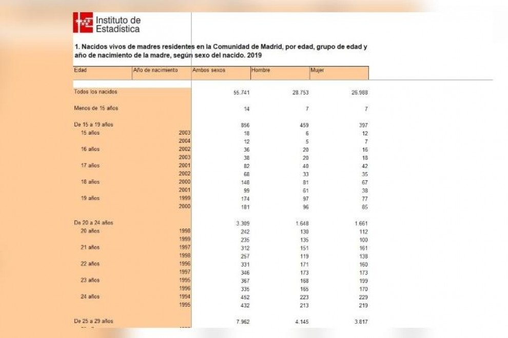 Datos de nacidos de madres residentes en Madrid por franjas de edad en 2019.