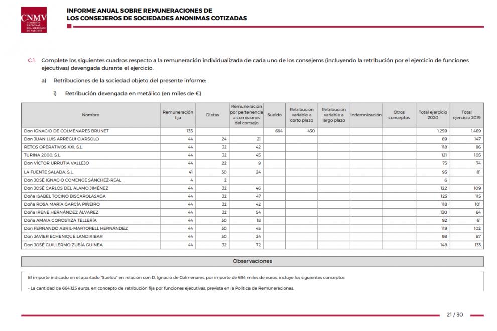 Cuadro de remuneraciones de los consejeros de Ence. Año 2020.