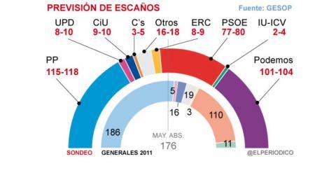 Gráfico sobre la previsión de escaños de la encuesta que publica 'El Periódico'.