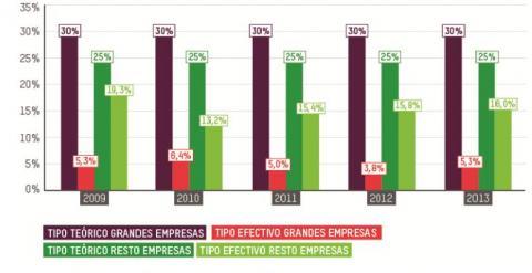 Tipo nominal y tipo efectivo de grandes empresas y PYMES (2009- 2013). Fuente: AEAT, informe anual de recaudación 2013.