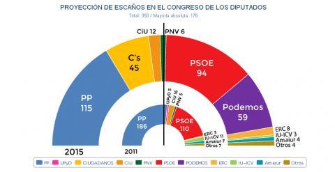 Proyección de escaños en el Congreso, tras las elecciones generales de otoño, según el 'desk research' de JM&A para 'Público'.