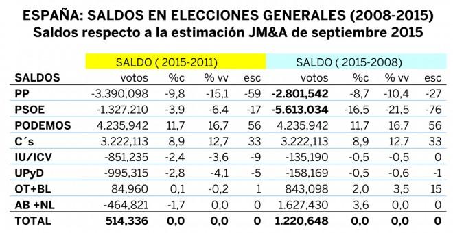 Saldos en elecciones generales 2008-2015