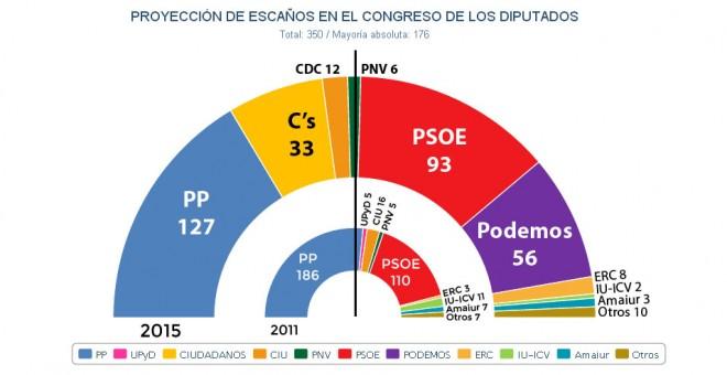 Elecciones Generales 2015. Crucescopia - Página 6 55e34876a9a55
