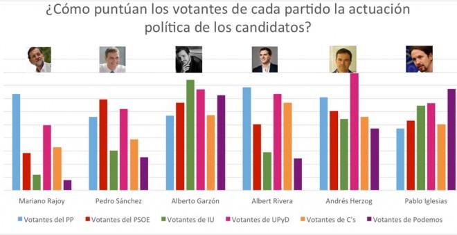 Rajoy es el candidato peor valorado en una encuesta que encabeza Garzón
