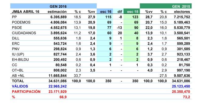 Tabla de estimaciones de JM&A para las generales de 2016.