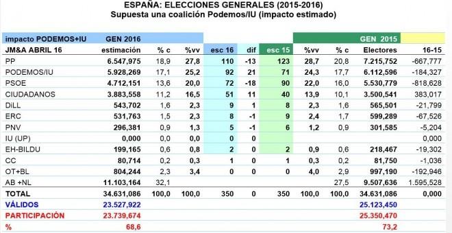 Tabla resumen de estimaciones de JM&A, supuesta una coalición Podemos/IU. % c es porcentaje del censo y %vv porcentaje de votos válidos.