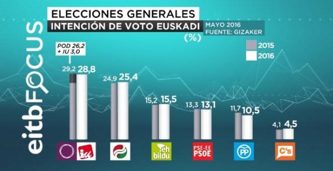 Resultados del barómetro electoral de EiTB.