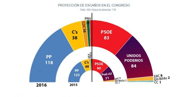 Estimación de JM&A para 'Público' para las elecciones generales del 26J de 2016 (Junio).