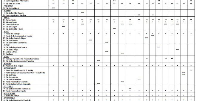 Ya conocemos el calendario laboral para 2017 tendr 12 for Calendario laboral leganes 2017