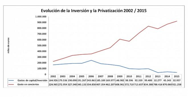 Inversión en centros públicos y en conciertos privados desde 2002.- CCOO