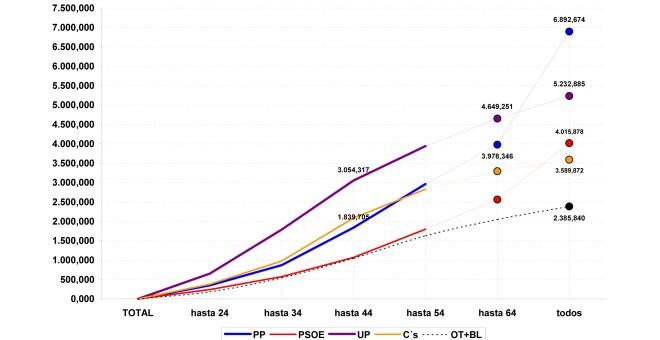 Evolución del voto a los partidos por franjas de edad, según las estimaciones de Jaime Miquel y Asociados en marzo de 2017.