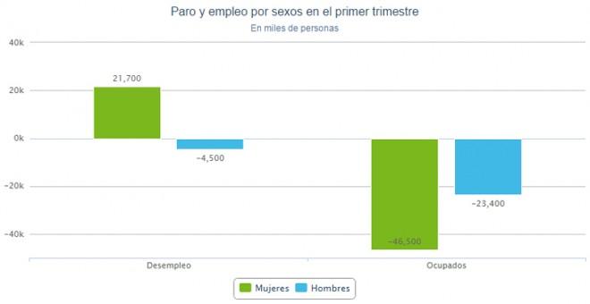 Datos del paro y el empleo entre hombres y mujeres en el primer trimestre.
