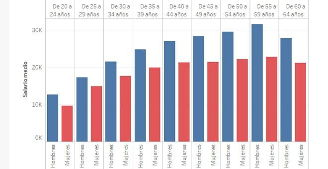 Resultat d'imatges de Gráfica del salario medio de mujeres y hombres por franjas de edad. EP