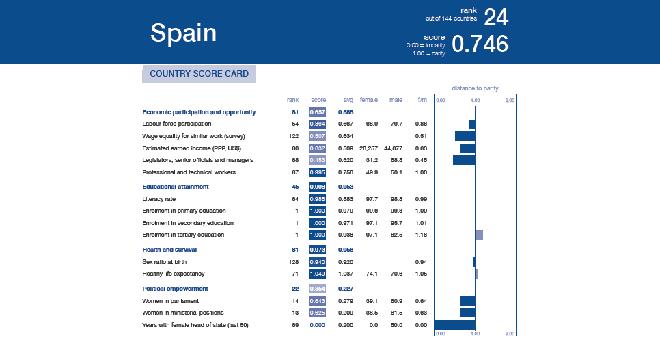 España brecha salarial WEF 2017