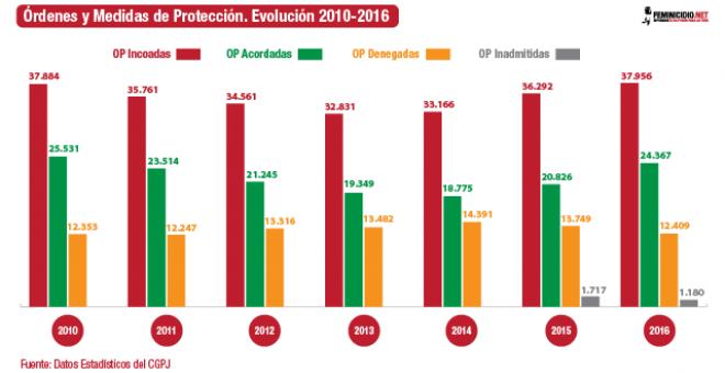 Órdenes y Medidas de Protección. Evolución 2010-2016. /FEMINICIDIO.NET