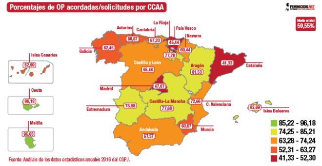 Porcentajes de OP acordadas/solicitudes por CCAA. /FEMINICIDIO.NET