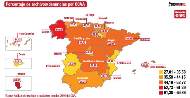 Porcentajes de archivos/denuncias por CCAA. /FEMINICIDIO.NET