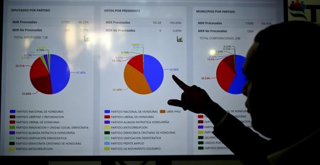 Un hombre observa los resultados de las elecciones generales durante el escrutinio especial que se lleva a cabo en Tegucigalpa (Honduras). EFE/Gustavo Amador