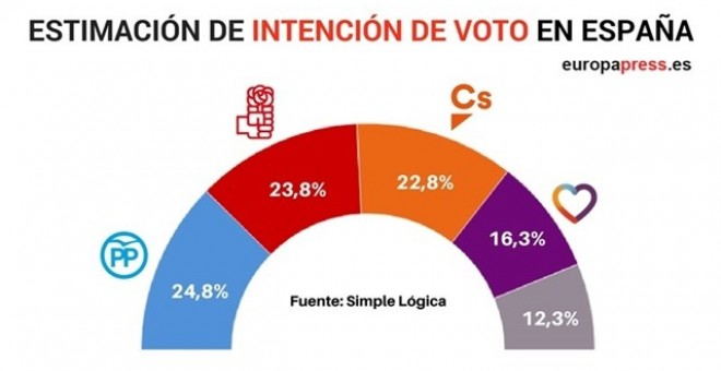 PSOE y Ciudadanos le pisan los talones al PP en intención de voto, según una encuesta de diciembre. /EUROPA PRESS